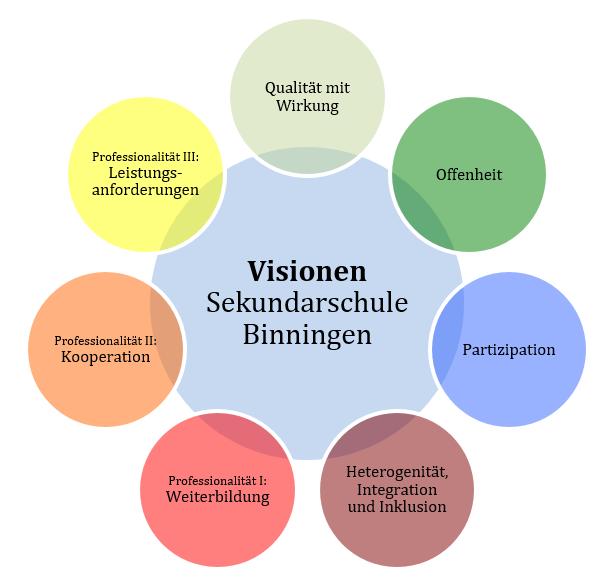 VisionenSekBin